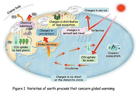 Kyousei2 project for example global warming would enhance decomposition of terrestrial organic matters and thereby accelerating co2 release from land surface ccuart Choice Image